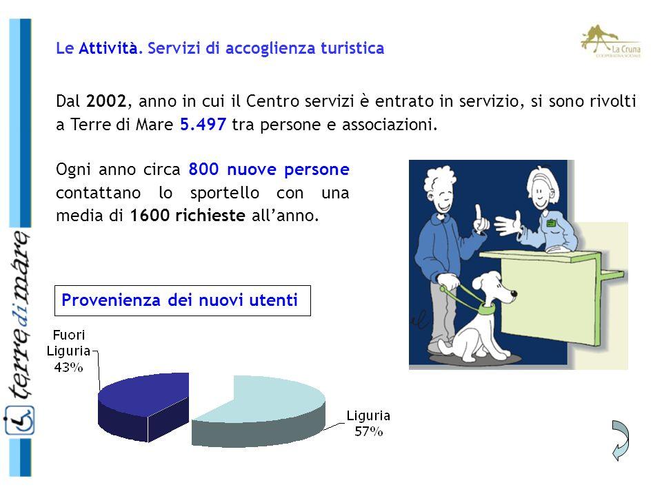Dal 2002, anno in cui il Centro servizi è entrato in servizio, si sono rivolti a Terre di Mare 5.497 tra persone e associazioni. Ogni anno circa 800 n