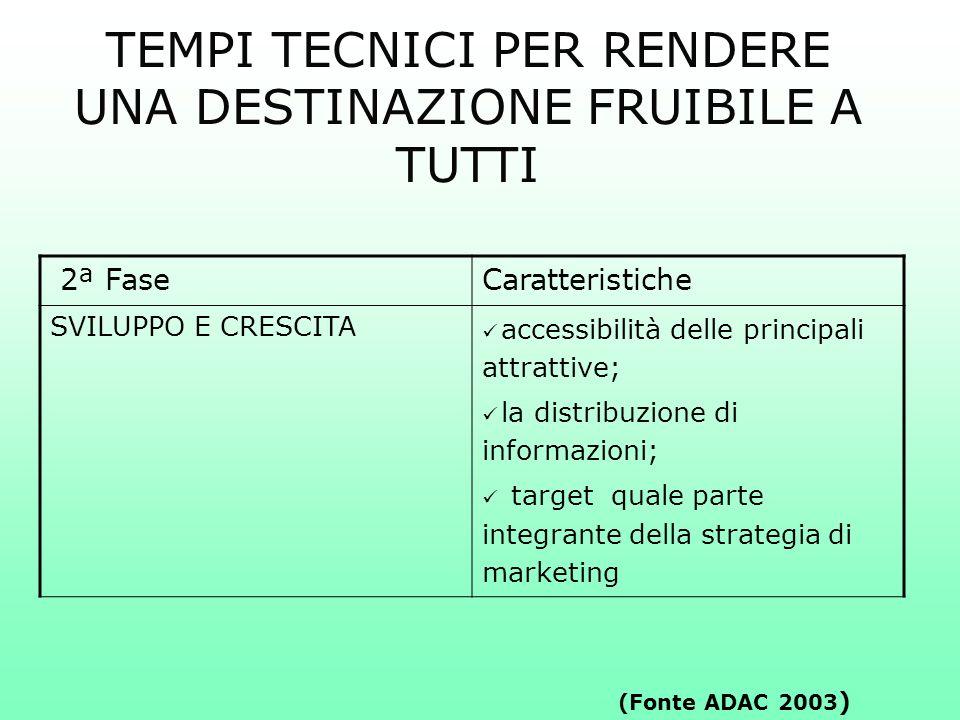 2ª FaseCaratteristiche SVILUPPO E CRESCITA accessibilità delle principali attrattive; la distribuzione di informazioni; target quale parte integrante
