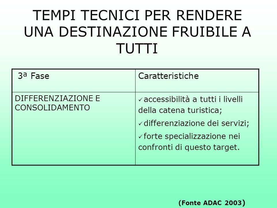 3ª FaseCaratteristiche DIFFERENZIAZIONE E CONSOLIDAMENTO accessibilità a tutti i livelli della catena turistica; differenziazione dei servizi; forte s