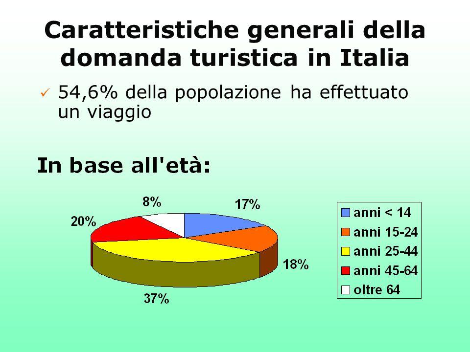 Caratteristiche generali della domanda turistica in Italia ü 54,6% della popolazione ha effettuato un viaggio