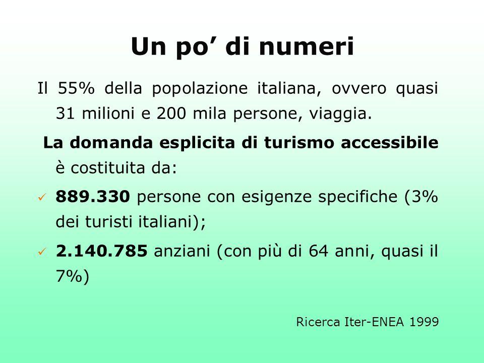 Un po di numeri Il 55% della popolazione italiana, ovvero quasi 31 milioni e 200 mila persone, viaggia. La domanda esplicita di turismo accessibile è