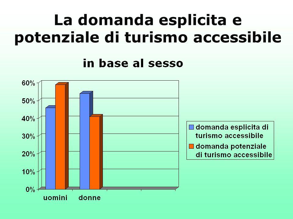 La domanda esplicita e potenziale di turismo accessibile