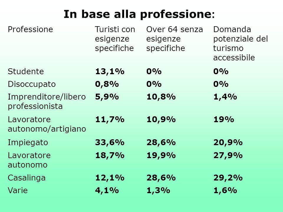 ProfessioneTuristi con esigenze specifiche Over 64 senza esigenze specifiche Domanda potenziale del turismo accessibile Studente13,1%0% Disoccupato0,8