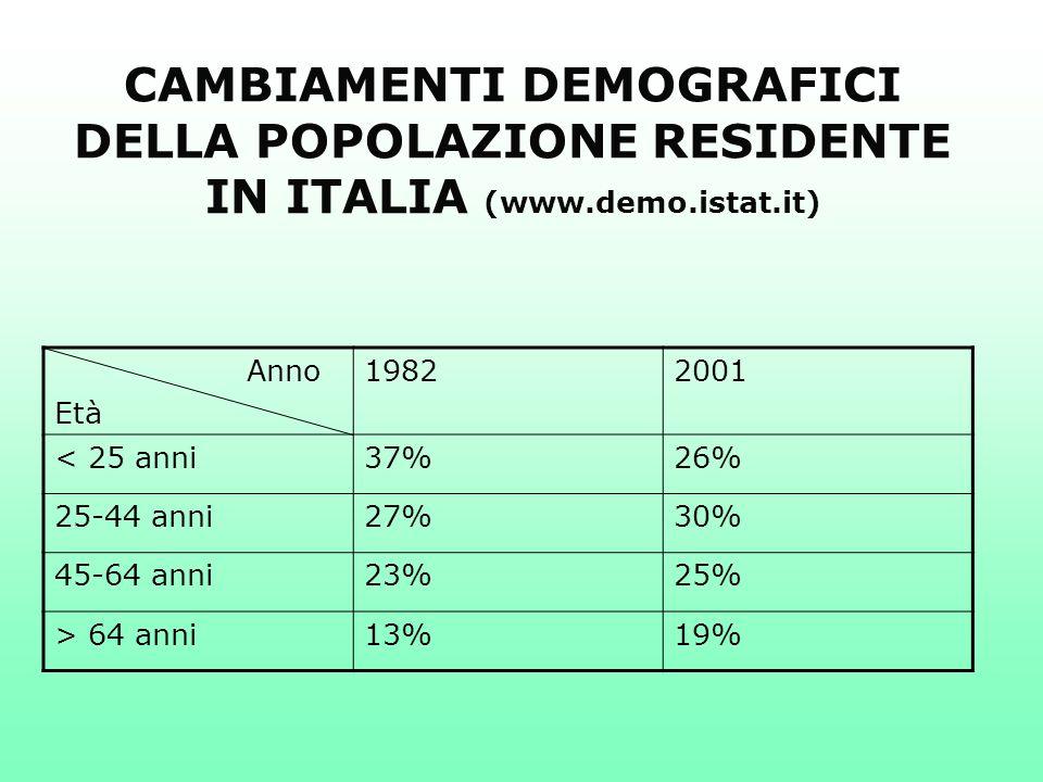 CAMBIAMENTI DEMOGRAFICI DELLA POPOLAZIONE RESIDENTE IN ITALIA (www.demo.istat.it) Anno Età 19822001 < 25 anni37%26% 25-44 anni27%30% 45-64 anni23%25%