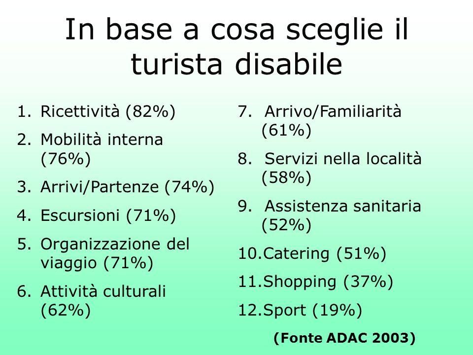 7. Arrivo/Familiarità (61%) 8. Servizi nella località (58%) 9. Assistenza sanitaria (52%) 10.Catering (51%) 11.Shopping (37%) 12.Sport (19%) In base a