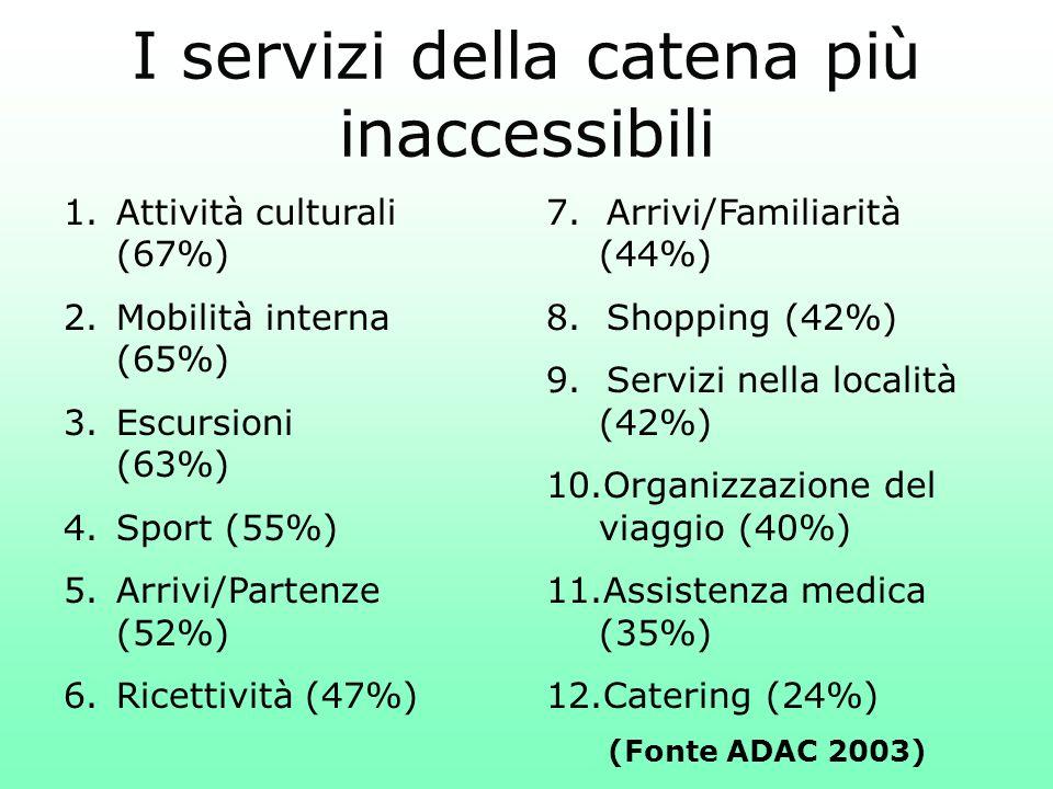 I servizi della catena più inaccessibili 7. Arrivi/Familiarità (44%) 8. Shopping (42%) 9. Servizi nella località (42%) 10.Organizzazione del viaggio (