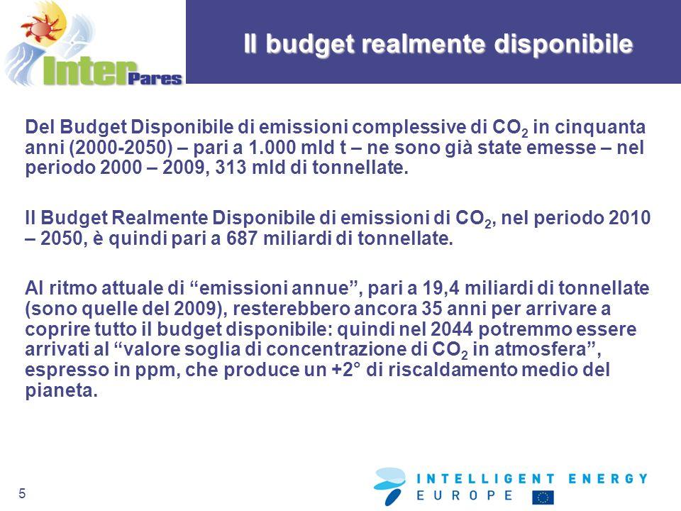 5 Del Budget Disponibile di emissioni complessive di CO 2 in cinquanta anni (2000-2050) – pari a 1.000 mld t – ne sono già state emesse – nel periodo
