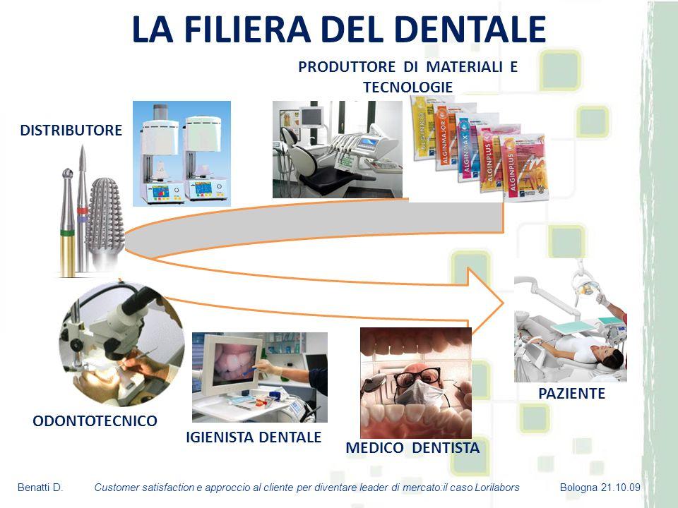 Nel mercato nazionale hanno operato 11.800 imprese odontotecniche nel 2008 Media di addetti per impresa 1,84 IL SETTORE DENTALE Benatti D.