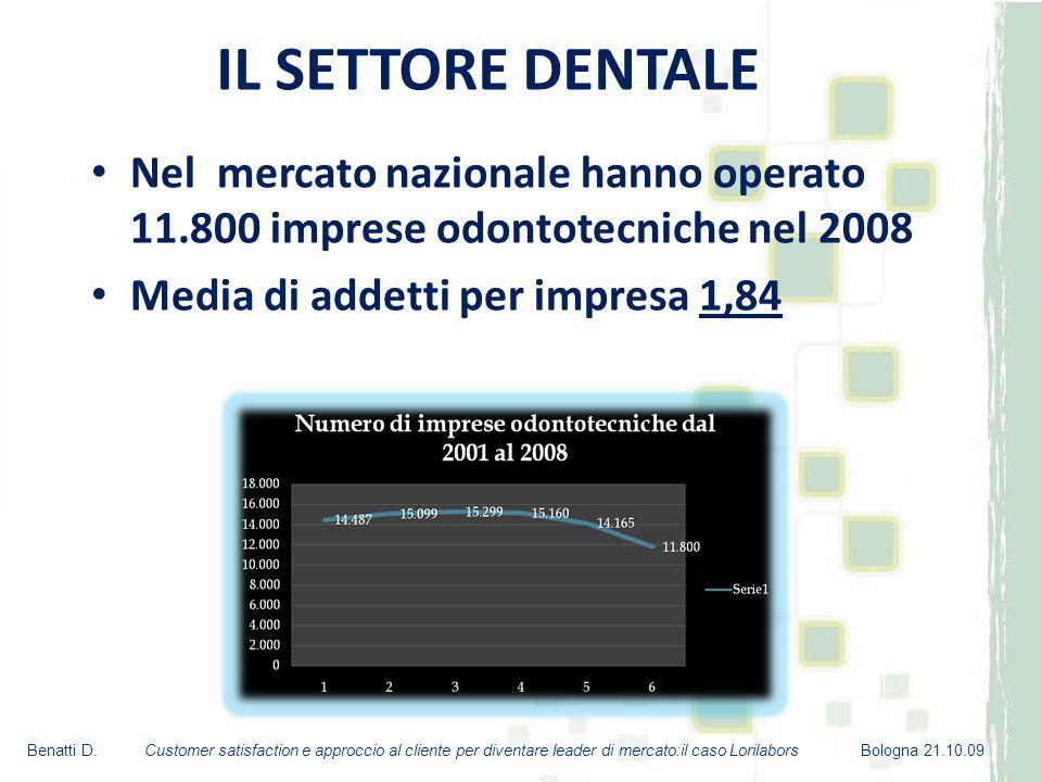 In Italia sono 32.630 gli studi che esercitano lattività odontoiatrica occupando 54.500 medici dentisiti In media, un laboratorio odontotecnico lavora per 2/ 3 clienti Benatti D.
