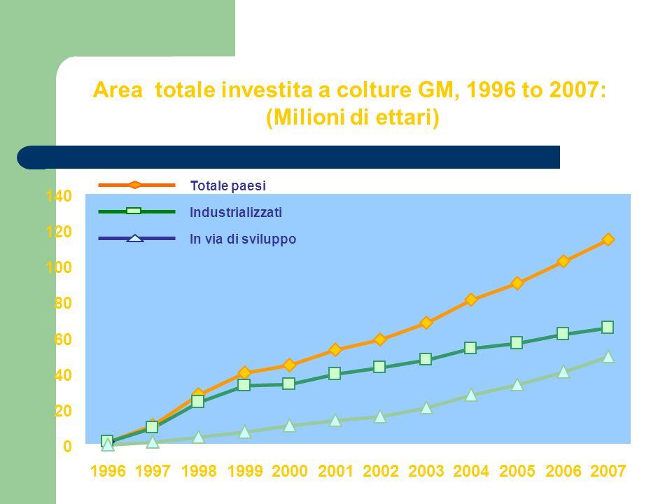 Area totale colture GM, 1996 to 2007: per tipo di coltura (Milioni di ettari)
