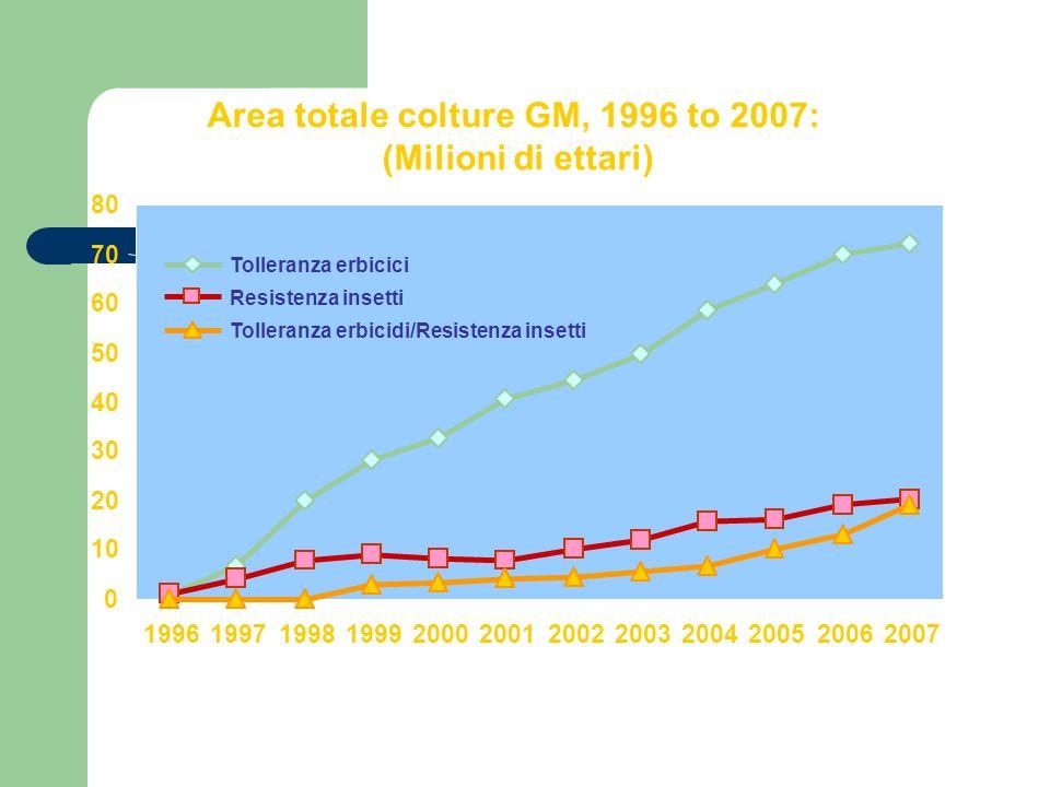 91 64% 0 20 40 60 80 100 120 140 160 SoiaCotoneMaisColza Convenzionale Biotech 35 43% 148 24% 27 20% Tasso di Adozione (%) per Principale Coltura Biotech (Milioni di ettari) 2007