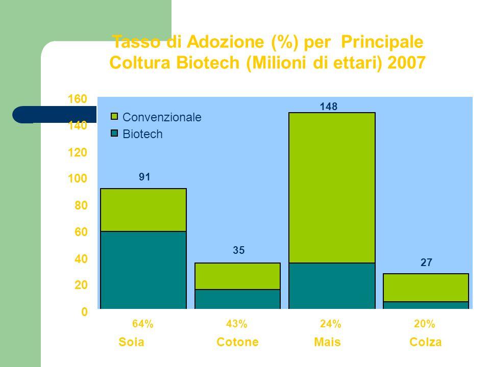 91 64% 0 20 40 60 80 100 120 140 160 SoiaCotoneMaisColza Convenzionale Biotech 35 43% 148 24% 27 20% Tasso di Adozione (%) per Principale Coltura Biot
