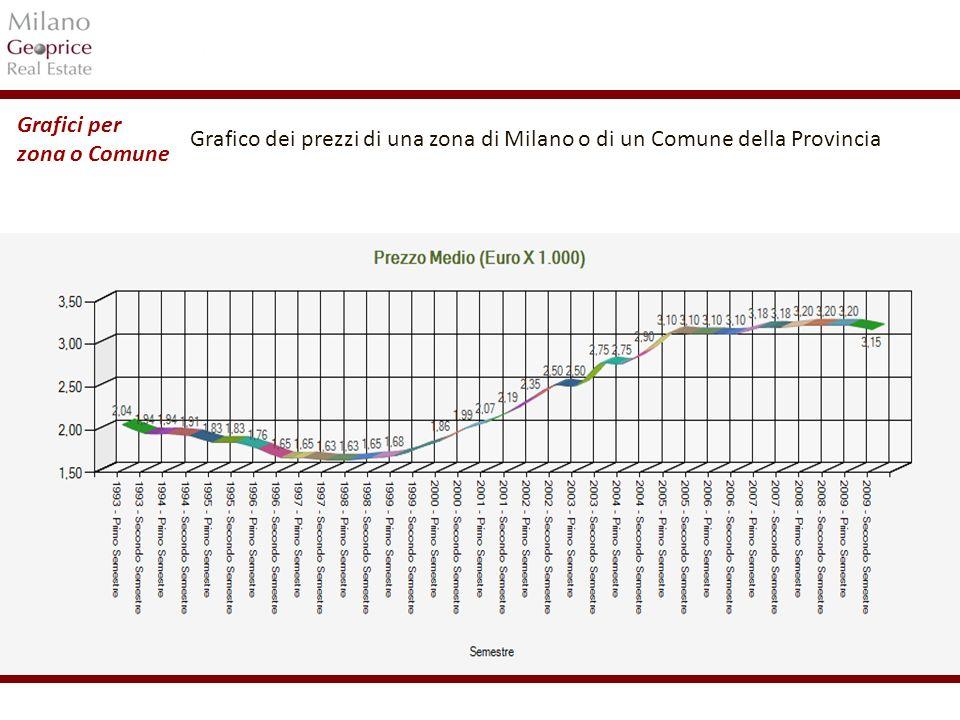 1/24 Grafici per zona o Comune Grafico dei prezzi di una zona di Milano o di un Comune della Provincia