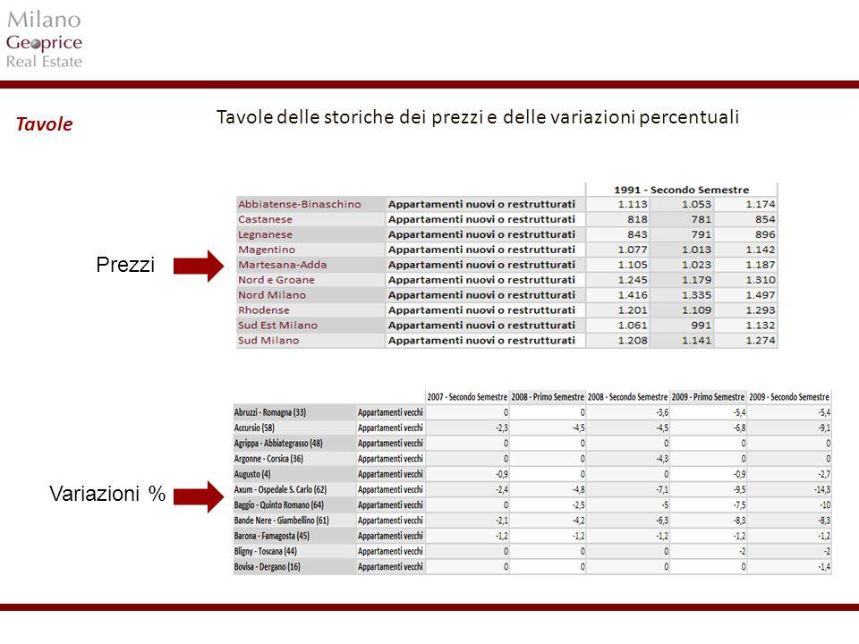 1/24 Tavole delle storiche dei prezzi e delle variazioni percentuali Prezzi Variazioni % Tavole