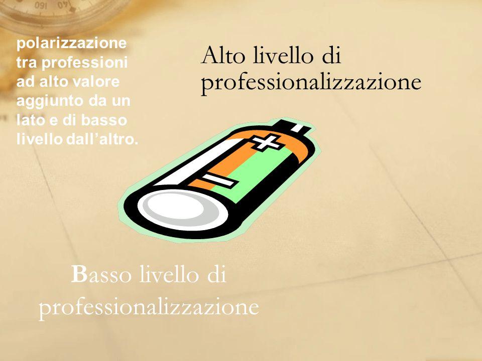 Alto livello di professionalizzazione Basso livello di professionalizzazione polarizzazione tra professioni ad alto valore aggiunto da un lato e di ba