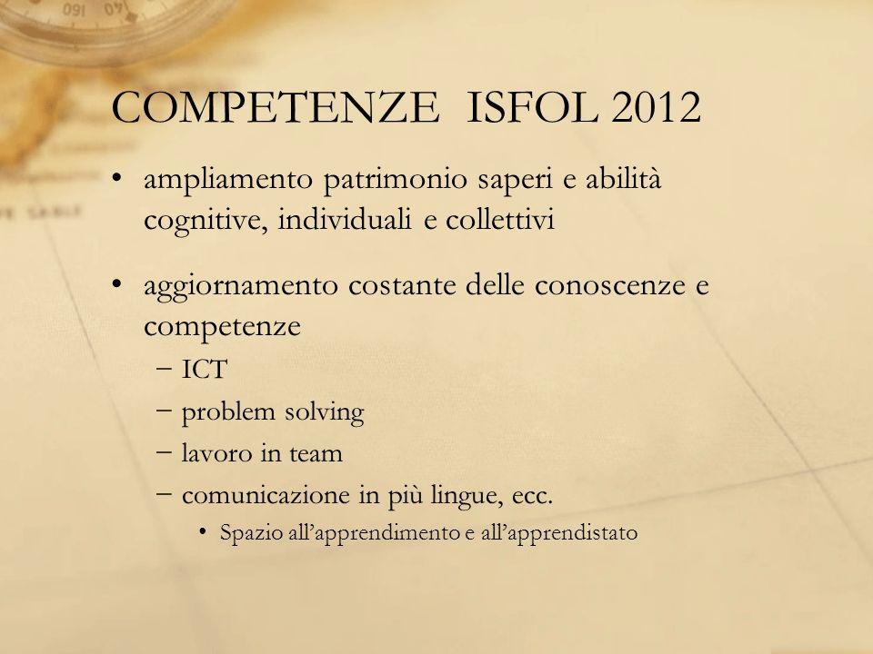 COMPETENZE ISFOL 2012 ampliamento patrimonio saperi e abilità cognitive, individuali e collettivi aggiornamento costante delle conoscenze e competenze