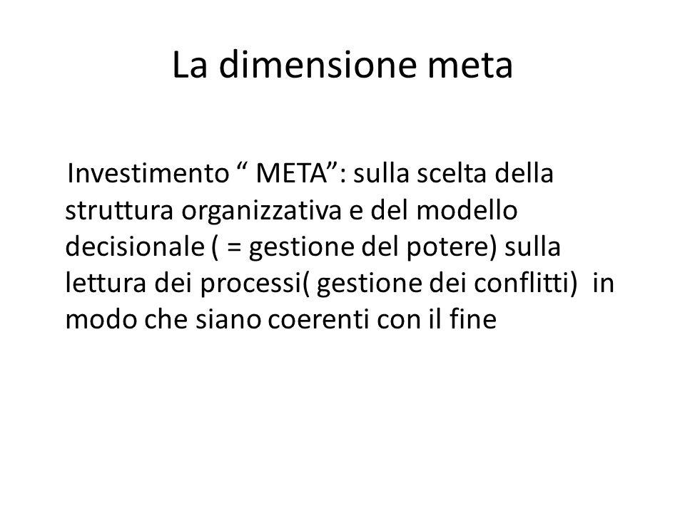 La dimensione meta Investimento META: sulla scelta della struttura organizzativa e del modello decisionale ( = gestione del potere) sulla lettura dei