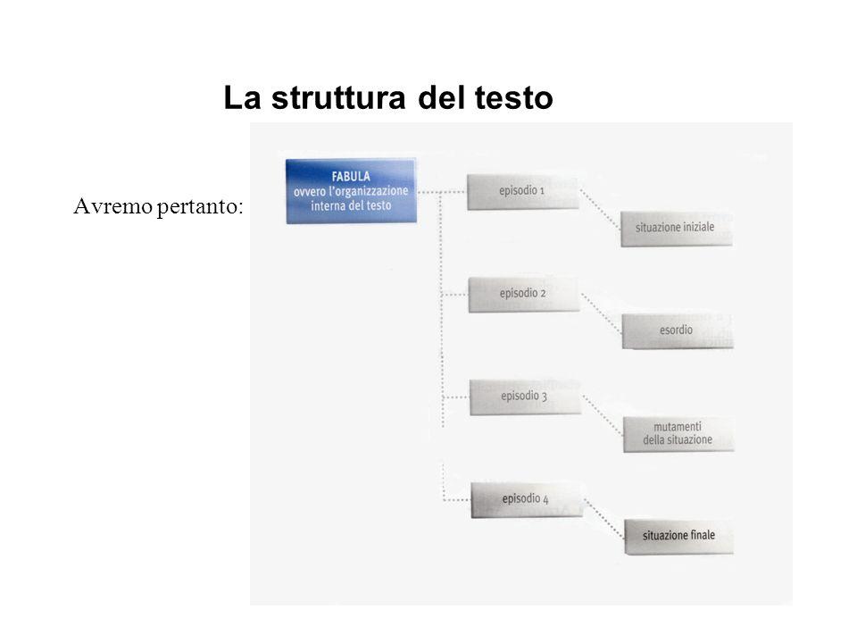 Avremo pertanto: La struttura del testo