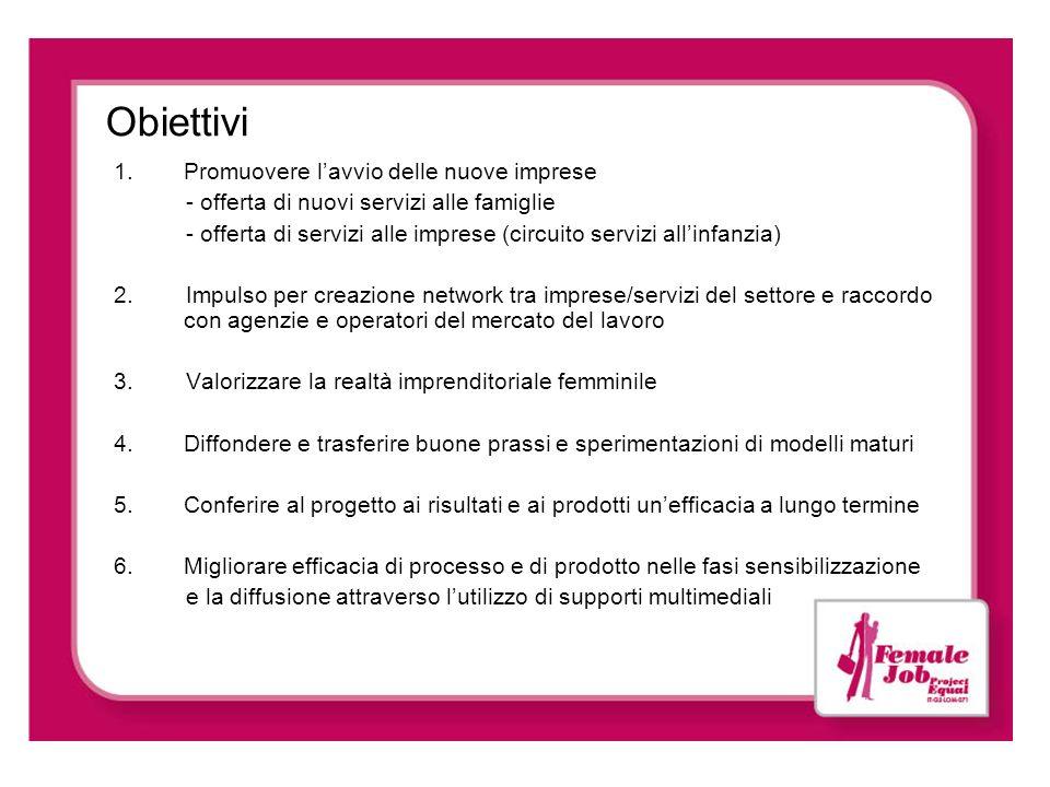Obiettivi 1.Promuovere lavvio delle nuove imprese - offerta di nuovi servizi alle famiglie - offerta di servizi alle imprese (circuito servizi allinfa