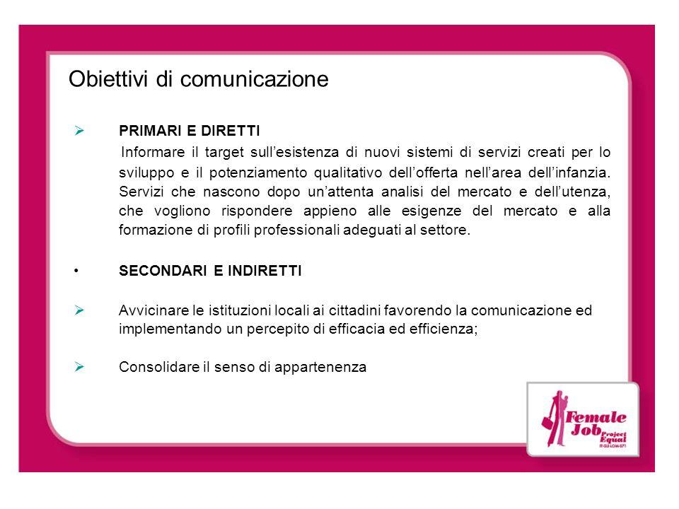 Obiettivi di comunicazione PRIMARI E DIRETTI Informare il target sullesistenza di nuovi sistemi di servizi creati per lo sviluppo e il potenziamento q