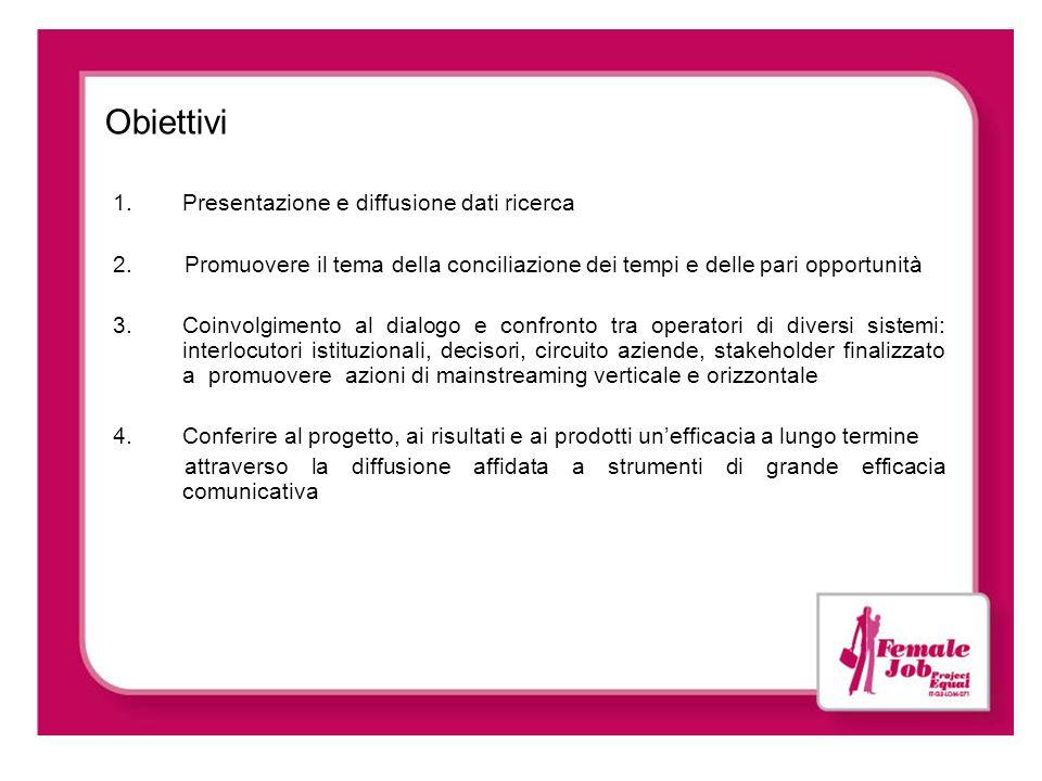 Obiettivi 1.Presentazione e diffusione dati ricerca 2. Promuovere il tema della conciliazione dei tempi e delle pari opportunità 3.Coinvolgimento al d