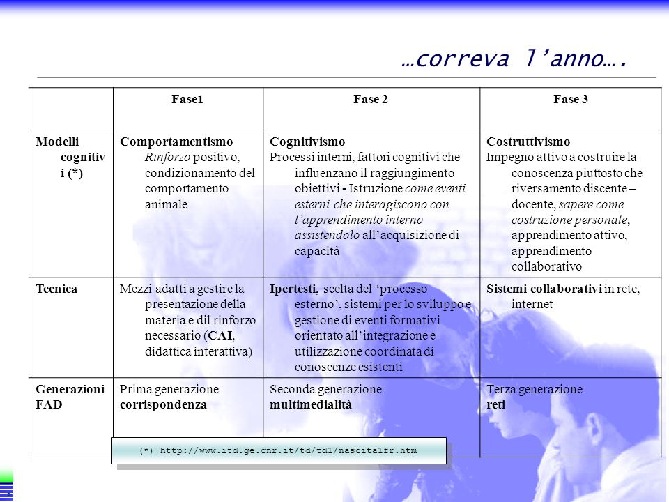 11 Progetto sistemi e-learning - Introduzione - Slide 11 …correva lanno…. Fase1Fase 2Fase 3 Modelli cognitiv i (*) Comportamentismo Rinforzo positivo,