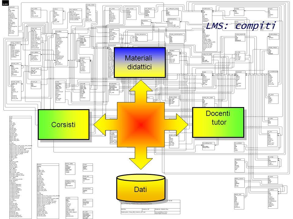 15 Progetto sistemi e-learning - Introduzione - Slide 15 LMS: compiti Corsisti Docenti tutor Docenti tutor Materiali didattici Materiali didattici Dat