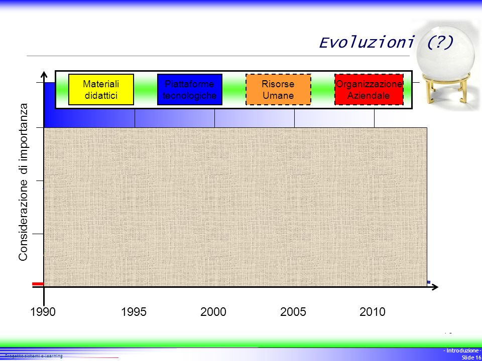 16 Progetto sistemi e-learning - Introduzione - Slide 16 Evoluzioni (?) 20052000199519902010 Considerazione di importanza Materiali didattici Piattafo
