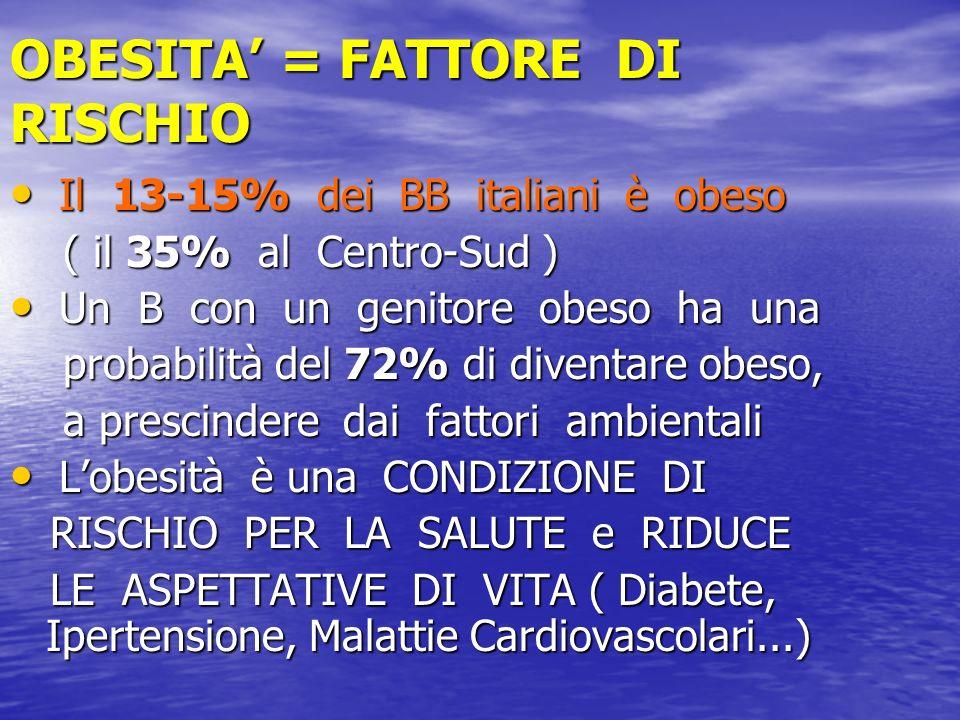 OBESITA = FATTORE DI RISCHIO Il 13-15% dei BB italiani è obeso Il 13-15% dei BB italiani è obeso ( il 35% al Centro-Sud ) ( il 35% al Centro-Sud ) Un