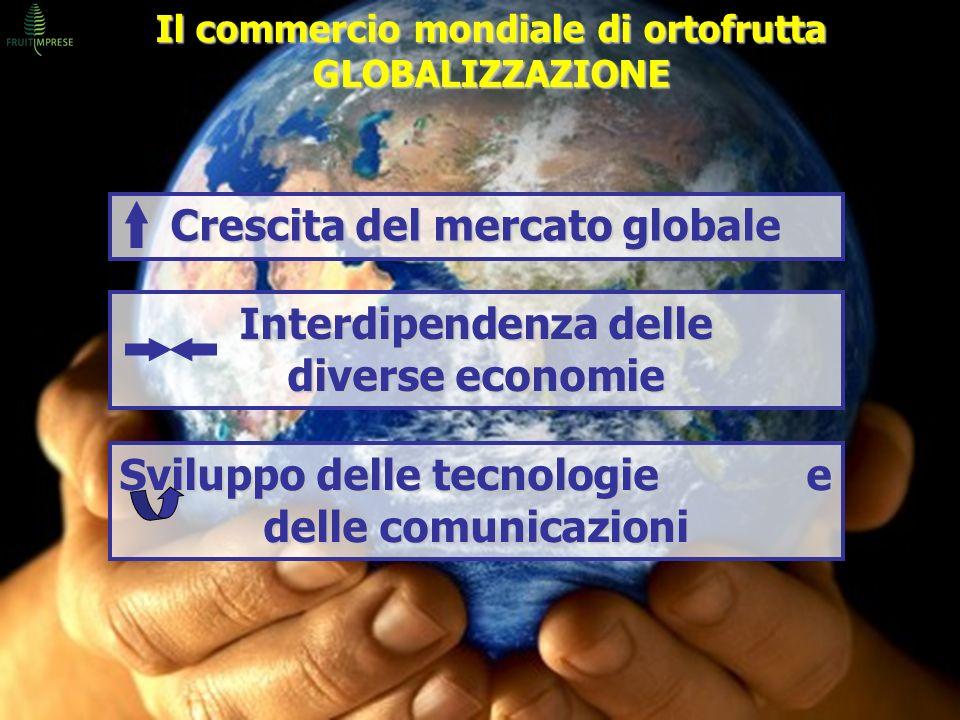 Crescita del mercato globale Interdipendenza delle diverse economie Sviluppo delle tecnologie e delle comunicazioni Il commercio mondiale di ortofrutt