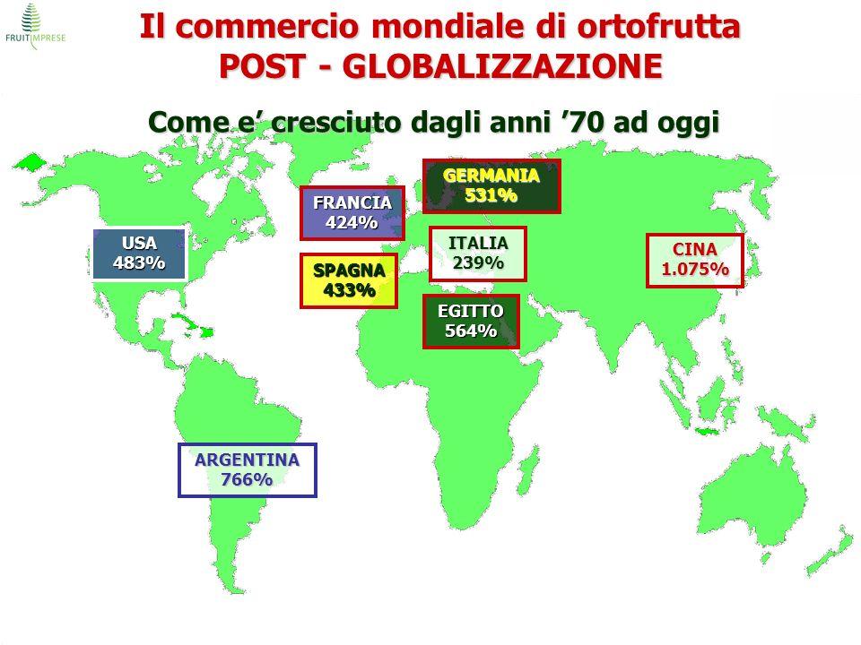 Il commercio mondiale di ortofrutta POST - GLOBALIZZAZIONE Come e cresciuto dagli anni 70 ad oggi USA 483% ARGENTINA 766% EGITTO 564% ITALIA 239% SPAG