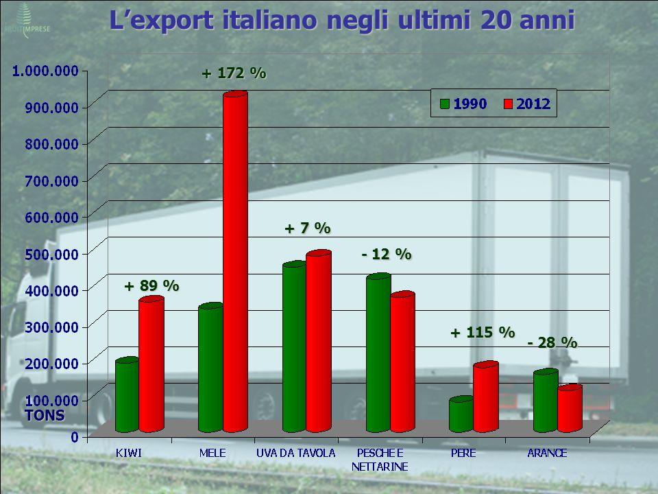 Lexport italiano negli ultimi 20 anni TONS + 89 % + 172 % + 7 % - 12 % + 115 % - 28 %