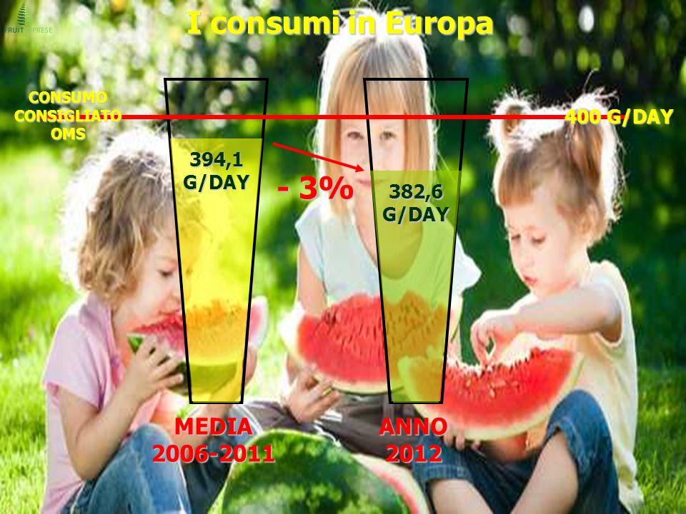 I consumi in Europa MEDIA 2006-2011 ANNO 2012 - 3% 394,1 G/DAY 382,6 G/DAY 400 G/DAY CONSUMO CONSIGLIATO OMS