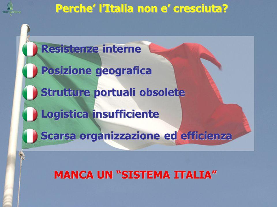 Perche lItalia non e cresciuta? MANCA UN SISTEMA ITALIA Resistenze interne Posizione geografica Strutture portuali obsolete Logistica insufficiente Sc