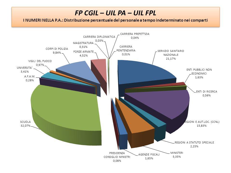 FP CGIL – UIL PA – UIL FPL I NUMERI NELLA P.A.: Contrattualizzati e non contrattualizzati FP CGIL – UIL PA – UIL FPL I NUMERI NELLA P.A.: Contrattualizzati e non contrattualizzati