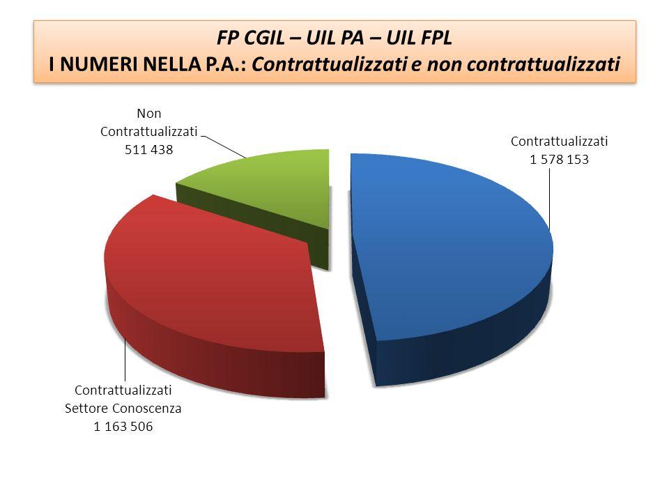 FP CGIL – UIL PA – UIL FPL I NUMERI NELLA P.A.: Distribuzione Dipendenti per Regione FP CGIL – UIL PA – UIL FPL I NUMERI NELLA P.A.: Distribuzione Dipendenti per Regione