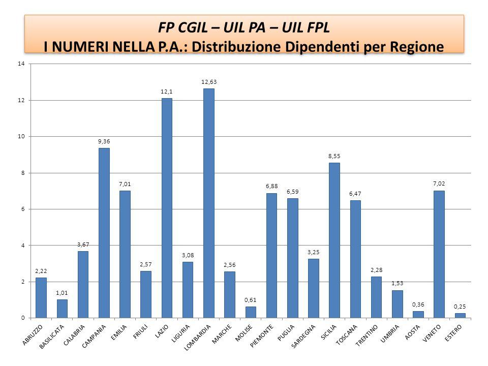 FP CGIL – UIL PA – UIL FPL I NUMERI NELLA P.A.: Percentuale Totale cessazioni nei comparti FP CGIL – UIL PA – UIL FPL I NUMERI NELLA P.A.: Percentuale Totale cessazioni nei comparti