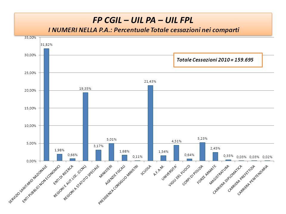 FP CGIL – UIL PA – UIL FPL I NUMERI DELLA P.A.: Il totale delle cessazioni nei singoli comparti FP CGIL – UIL PA – UIL FPL I NUMERI DELLA P.A.: Il totale delle cessazioni nei singoli comparti