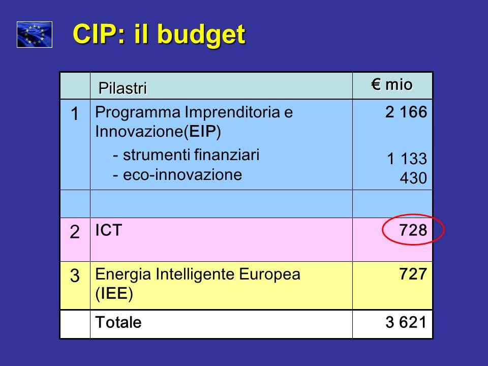 CIP: il budget 2 166 1 133 430 Programma Imprenditoria e Innovazione(EIP) - strumenti finanziari - eco-innovazione 1 727Energia Intelligente Europea (