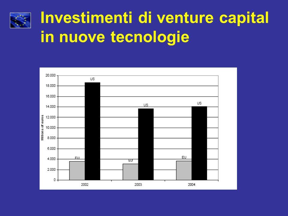 Investimenti di venture capital in nuove tecnologie