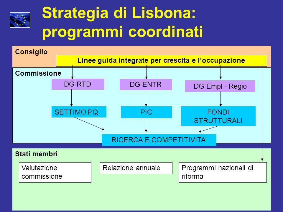 Strategia di Lisbona: programmi coordinati Consiglio Commissione Stati membri DG RTD FONDI STRUTTURALI Linee guida integrate per crescita e loccupazio