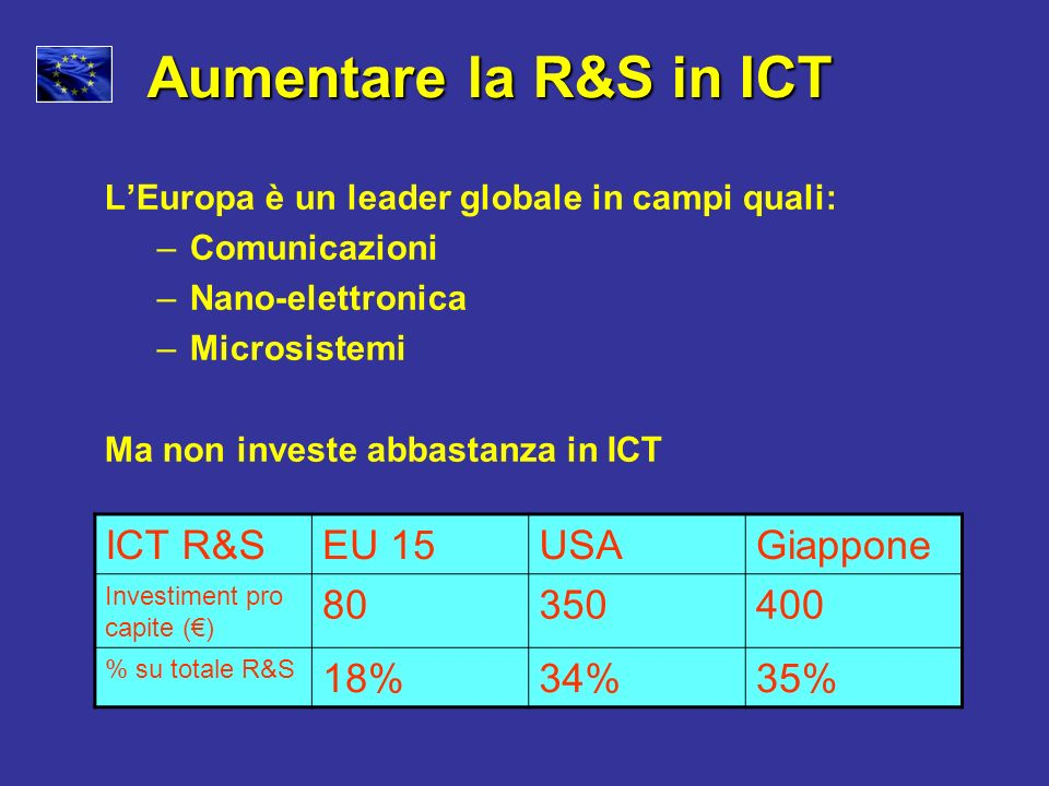 LEuropa è un leader globale in campi quali: –Comunicazioni –Nano-elettronica –Microsistemi Ma non investe abbastanza in ICT ICT R&SEU 15USAGiappone In