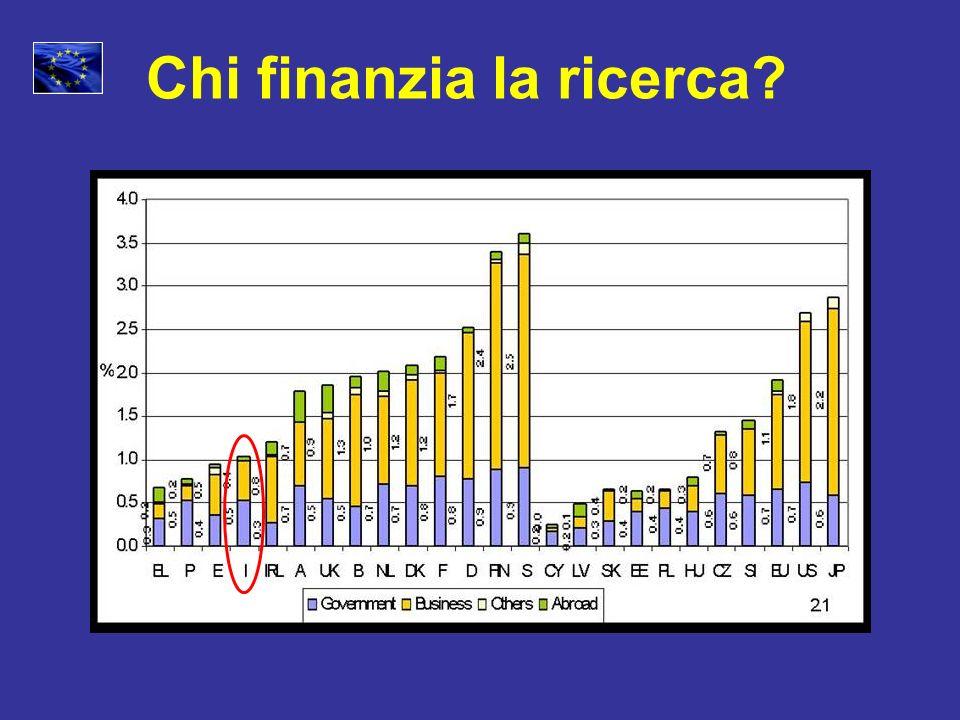 Durata: 7 anni Prezzi 2004 + 2% inflazione prevista = prezzi correnti 7PQ Ricerca: il budget