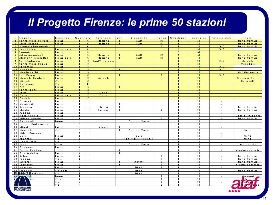 15 Il Progetto Firenze: le prime 50 stazioni