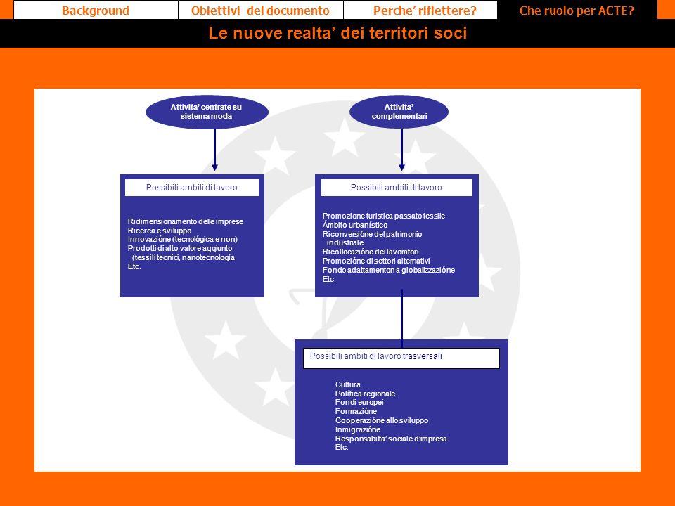 Perche riflettere?Obiettivi del documentoChe ruolo per ACTE?Background Attivita centrate su sistema moda Attivita complementari Ridimensionamento dell