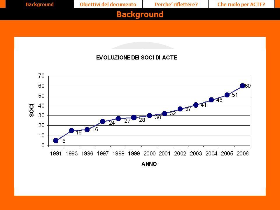 Perche riflettere?Obiettivi del documentoChe ruolo per ACTE?Background