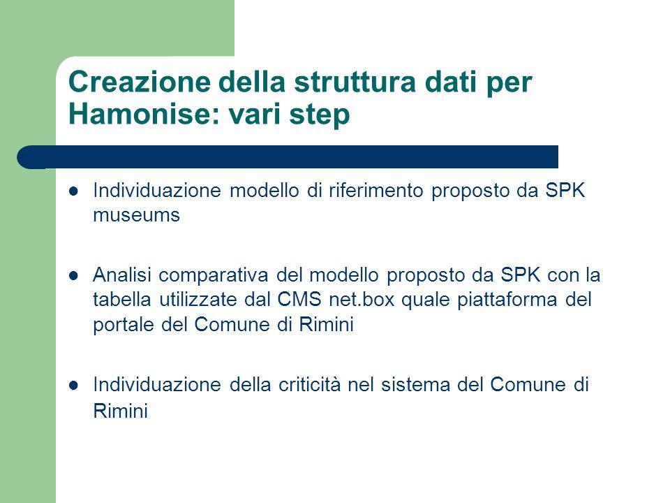 Creazione della struttura dati per Hamonise: vari step Individuazione modello di riferimento proposto da SPK museums Analisi comparativa del modello p