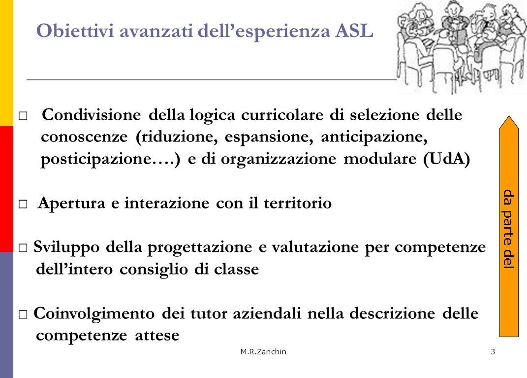M.R.Zanchin3 Condivisione della logica curricolare di selezione delle conoscenze (riduzione, espansione, anticipazione, posticipazione….) e di organiz