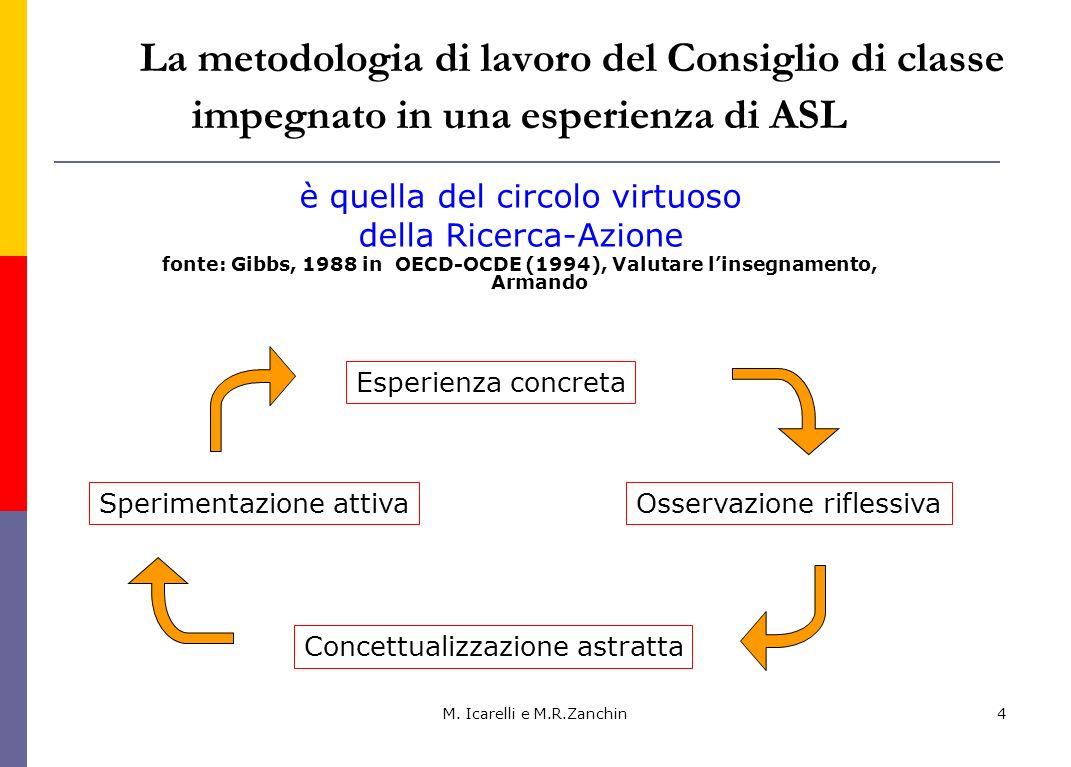 M. Icarelli e M.R.Zanchin4 La metodologia di lavoro del Consiglio di classe impegnato in una esperienza di ASL è quella del circolo virtuoso della Ric