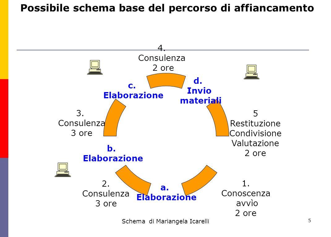 Schema di Mariangela Icarelli 5 Possibile schema base del percorso di affiancamento 1. Conoscenza avvìo 2 ore 2. Consulenza 3 ore 3. Consulenza 3 ore